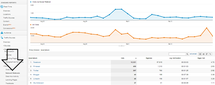 Google Analytics Social Referrals