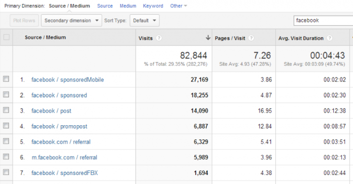google analytics traffic source medium utm parameters 700x366 How to Use Google Analytics to Track Facebook Referrals
