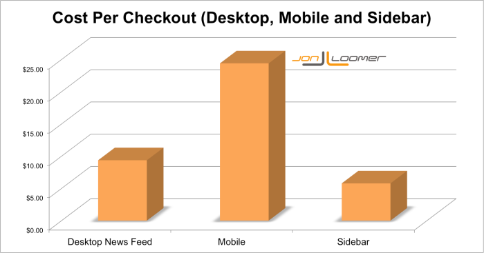 Facebook Cost Per Checkout Placement Jon Loomer