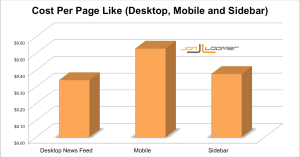 Facebook Cost Per Page Like by Placement Jon Loomer