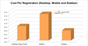 Facebook Cost Per Registration by Placement Jon Loomer