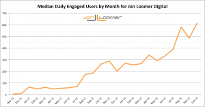 Jon Loomer Digital Median Daily Engaged Users by Month Over Time