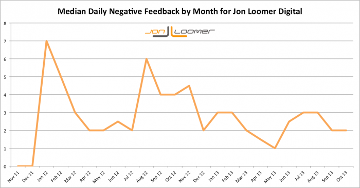 Jon Loomer Digital Median Daily Negative Feedback by Month Over Time