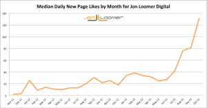 Jon Loomer Digital Median Daily New Likes by Month Over Time