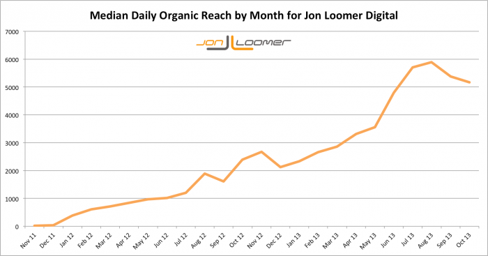 Jon Loomer Digital Median Daily Organic Reach by Month Over Time