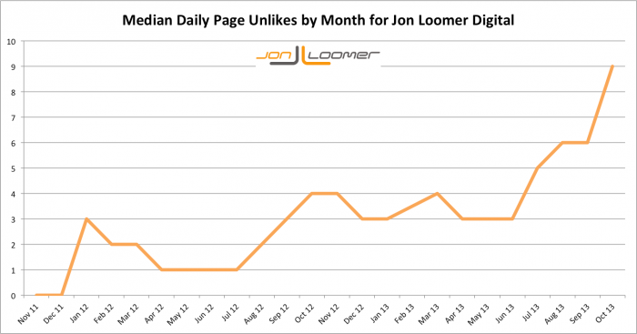 Jon Loomer Digital Median Daily Page Unlikes by Month Over Time
