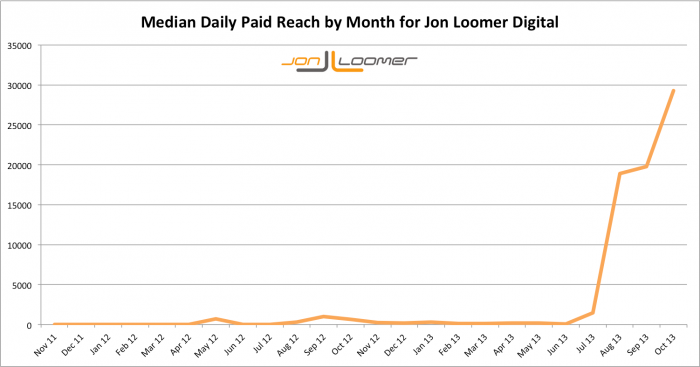 Jon Loomer Digital Median Daily Paid Reach by Month Over Time