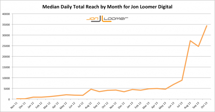 Jon Loomer Digital Median Daily Total Page Reach by Month Over Time