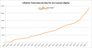 Jon Loomer Digital Lifetime Total Page Likes Over Time