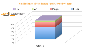 Distribution of Filtered Facebook News Feed Stories by Source