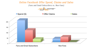 Facebook Offer Fans vs. Non-Fans Sales