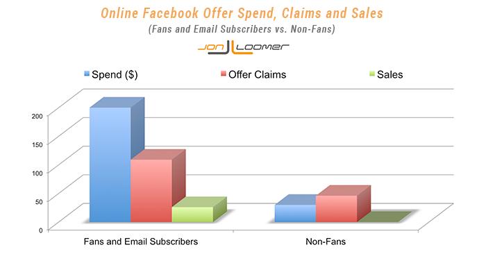 Facebook Offer Fans vs. Non-Fans Sales
