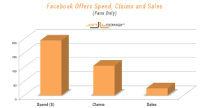 Facebook Offers Fans Spend Claims Sales