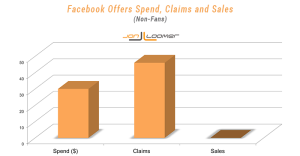 Facebook Offers Non-Fans Spend Claims Sales