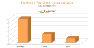 Facebook Offers Email Subscribers Spend Claims Sales