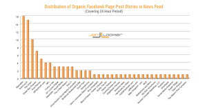 Facebook Organic Page Post Distribution News Feed