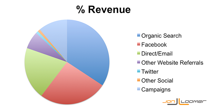 Percentage of Online Revenue from Traffic Referrals to JonLoomer.com