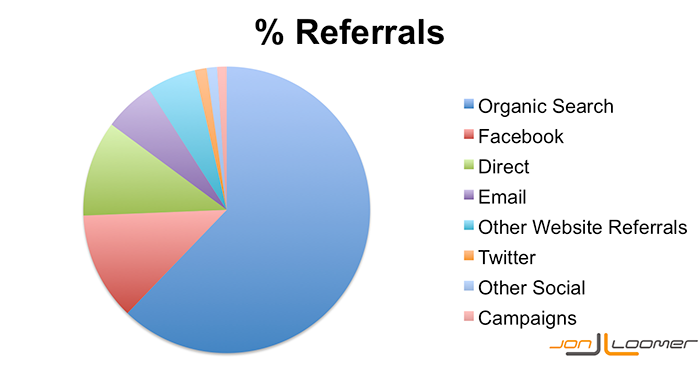 Percentage Website Referrals to JonLoomer.com