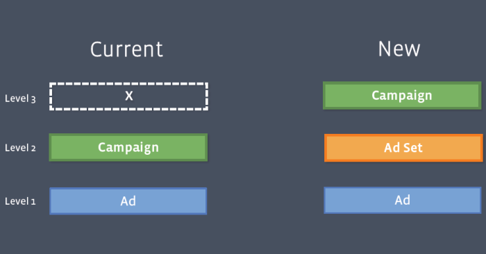 facebook campaign structure 700x366 New Facebook Advertising Campaign Structure: The Addition of Ad Sets