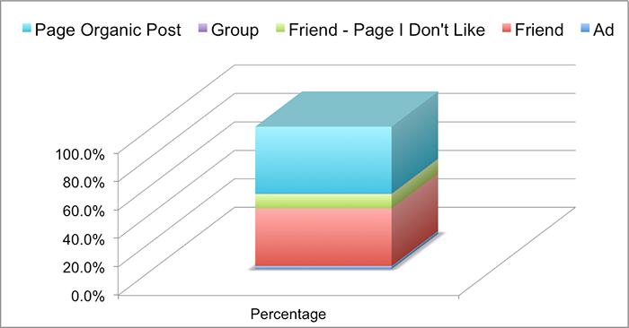 Facebook News Feed Distribution Jon Loomer