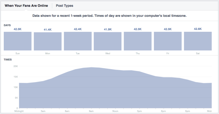 Facebook Fans Online Jon Loomer Digital 700x366 Facebook Content Strategy: Is it Better to Post at Non Peak Times?