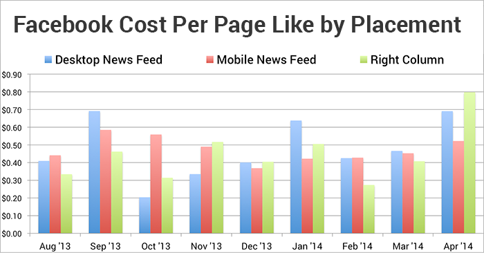 Facebook Cost Per Page Like by Placement per Month