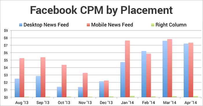 Facebook CPM by Placement per Month