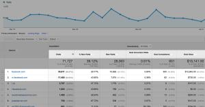 Google Analytics Facebook Conversion Referrals