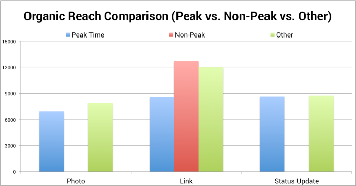 organic reach comparison peak non peak jonloomer 700x367 Facebook Content Strategy: Is it Better to Post at Non Peak Times?