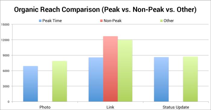 Organic Reach Comparison (Peak, Non-Peak, Other)
