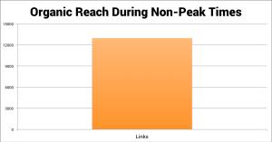 Organic Reach During Non-Peak Times