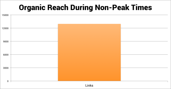 organic reach during non peak times jonloomer 700x366 Facebook Content Strategy: Is it Better to Post at Non Peak Times?
