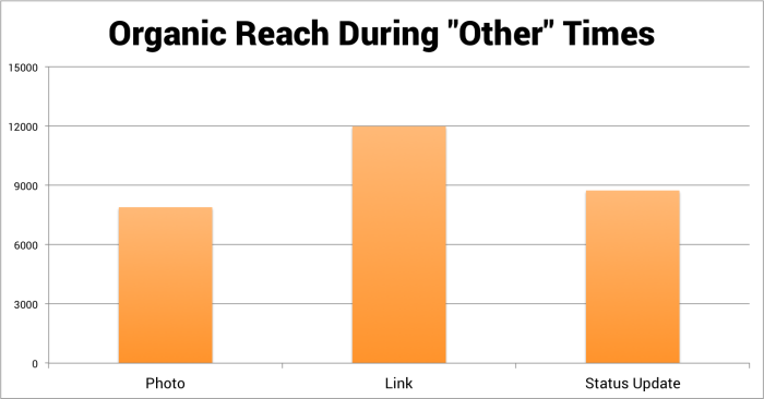 Organic Reach During Other Times