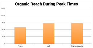 Organic Reach During Peak Times