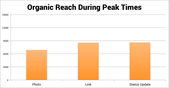 organic reach during peak times jonloomer 700x366 Facebook Content Strategy: Is it Better to Post at Non Peak Times?