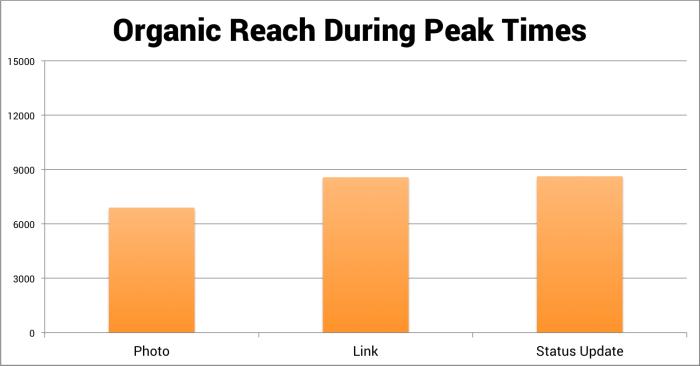 Organic Reach During Peak Times