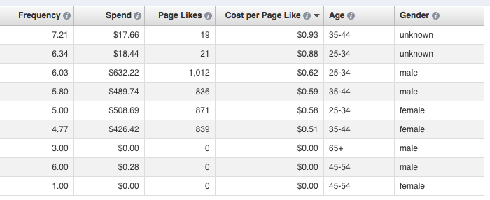 facebook ad reports edit columns age and gender Advanced Facebook Ads: View Performance by Placement and Demographics