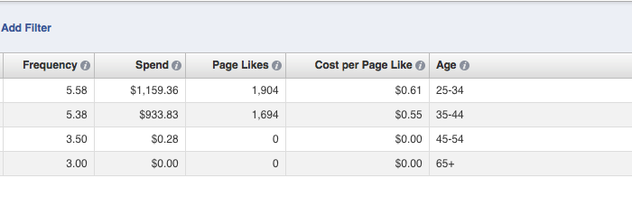 facebook ad reports edit columns age Advanced Facebook Ads: View Performance by Placement and Demographics