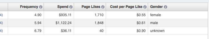 facebook ad reports edit columns gender Advanced Facebook Ads: View Performance by Placement and Demographics