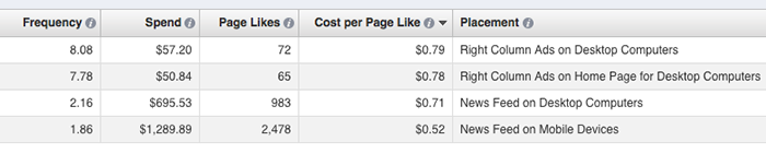 facebook ad reports edit columns placement Advanced Facebook Ads: View Performance by Placement and Demographics