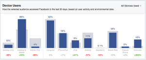 Facebook Audience Insights Activity Device