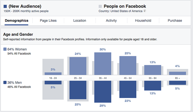 Facebook Audience Insights Demographics Age and Gender