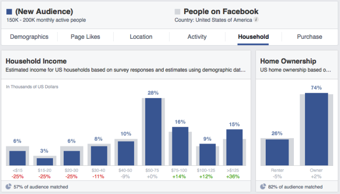 facebook audience insights household income ownership 700x400 Facebook Audience Insights: Learn About Those Connected to Your Business