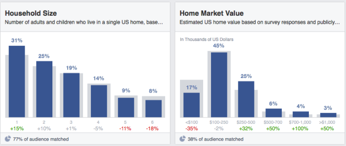facebook audience insights household size home market value 700x296 Facebook Audience Insights: Learn About Those Connected to Your Business