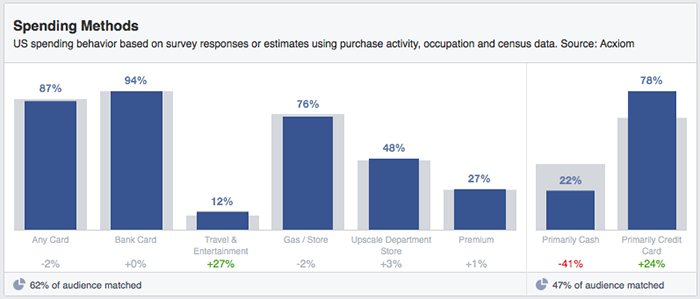 Facebook Audience Insights Household Spending Methods
