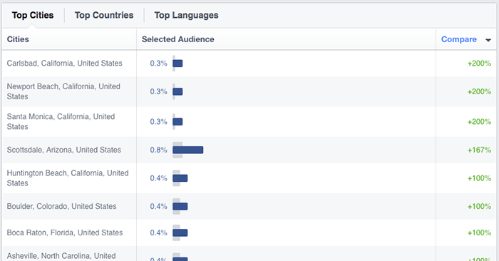 Facebook Audience Insights Locations