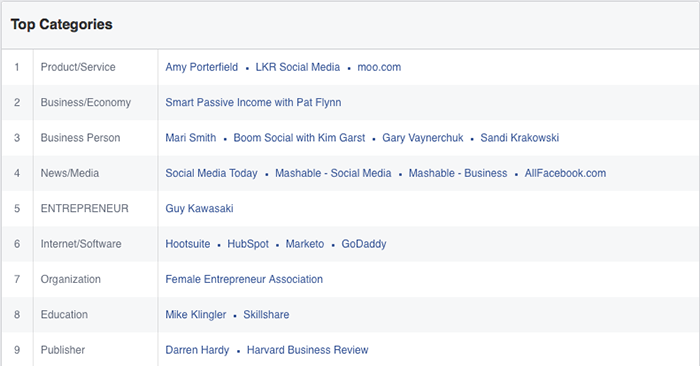 facebook audience insights page likes top categories Facebook Audience Insights: Learn About Those Connected to Your Business