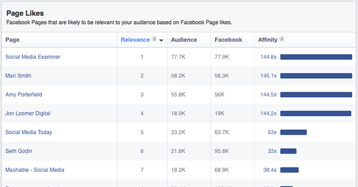 facebook audience insights page likes Facebook Audience Insights: Learn About Those Connected to Your Business