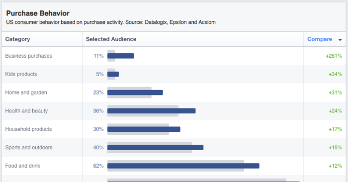 facebook audience insights purchase behavior 700x366 Facebook Audience Insights: Learn About Those Connected to Your Business
