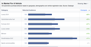Facebook Audience Insights Purchase Vehicle